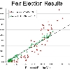Fairer results